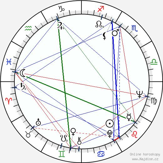 Ľudovít Moravčík wikipedie wiki 2020, 2021 horoskop