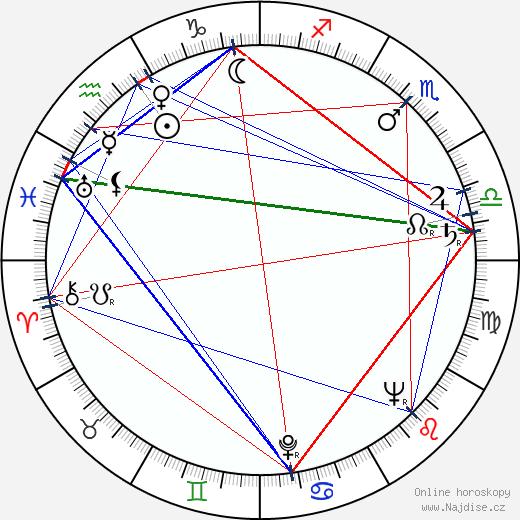 Ľudovít Ozábal wikipedie wiki 2017, 2018 horoskop