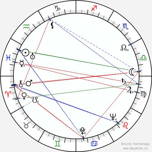 Ludvík Aškenazy wikipedie wiki 2020, 2021 horoskop