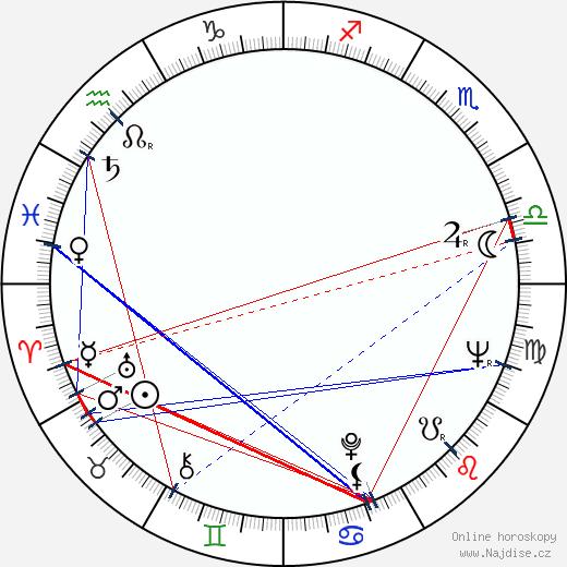 Ludvík Pozník wikipedie wiki 2020, 2021 horoskop