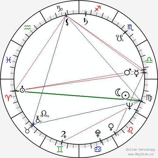 Ludvík Ráža wikipedie wiki 2020, 2021 horoskop
