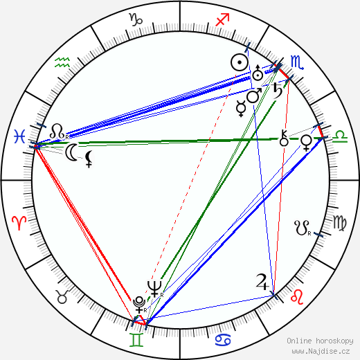 Ludvík Svoboda wikipedie wiki 2020, 2021 horoskop