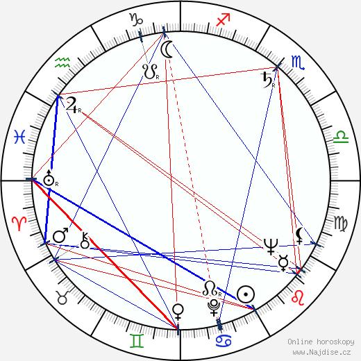 Ludvík Vaculík wikipedie wiki 2018, 2019 horoskop