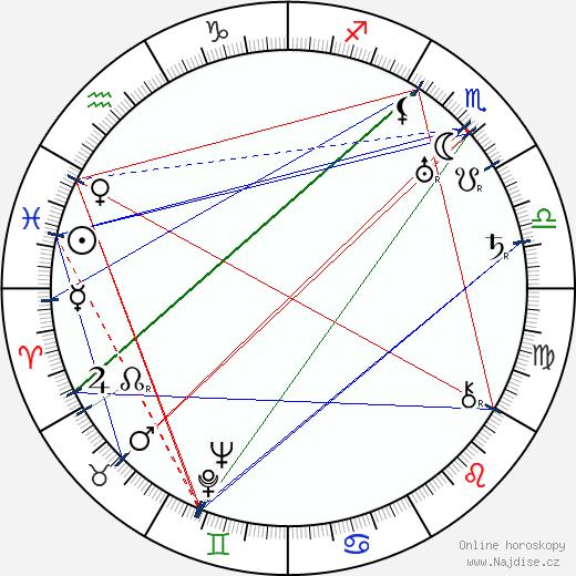 Ludvík Veverka wikipedie wiki 2019, 2020 horoskop
