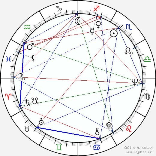 Ludvík Wolf wikipedie wiki 2019, 2020 horoskop