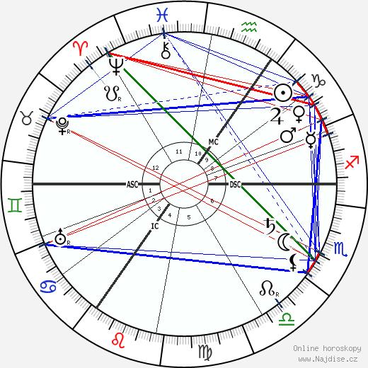 Ludwig Aschoff wikipedie wiki 2017, 2018 horoskop