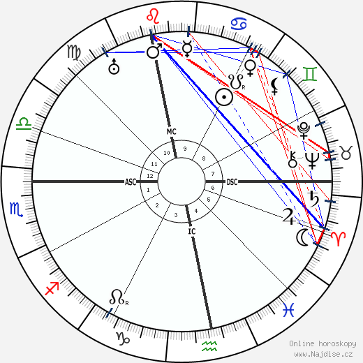 Ludwig Beck wikipedie wiki 2019, 2020 horoskop