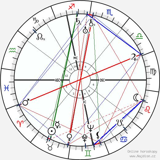 Ludwig Bemelmans wikipedie wiki 2019, 2020 horoskop