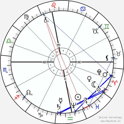 Ludwig Boltzmann wikipedie wiki 2017, 2018 horoskop