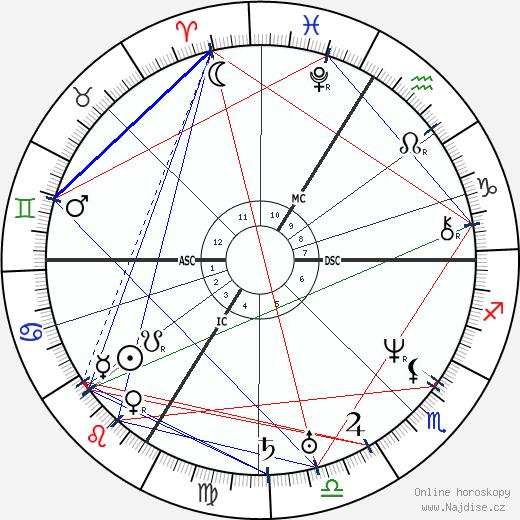 Ludwig Feuerbach wikipedie wiki 2020, 2021 horoskop