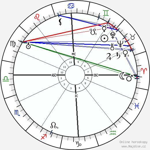 Ludwig Kaas wikipedie wiki 2017, 2018 horoskop