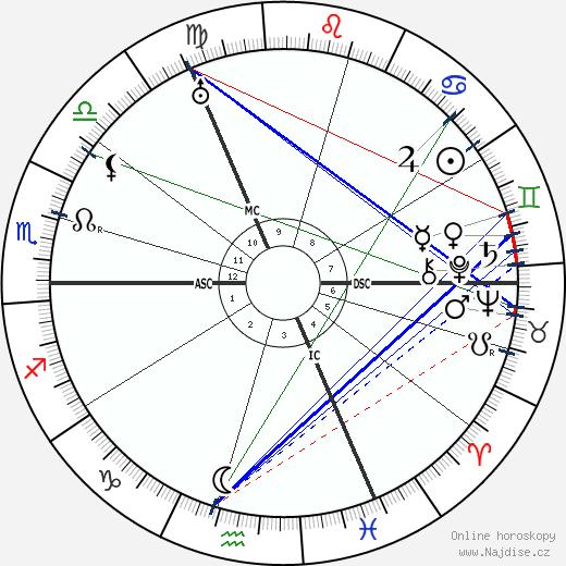 Ludwig Muller wikipedie wiki 2019, 2020 horoskop