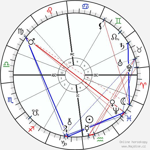 Ludwig Pastor wikipedie wiki 2019, 2020 horoskop