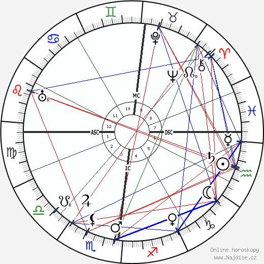 Ludwig Prandtl wikipedie wiki 2017, 2018 horoskop