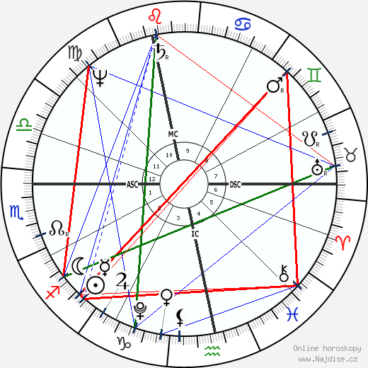 Ludwig van Beethoven wikipedie wiki 2018, 2019 horoskop