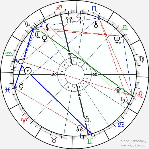 Luigi Abete wikipedie wiki 2018, 2019 horoskop