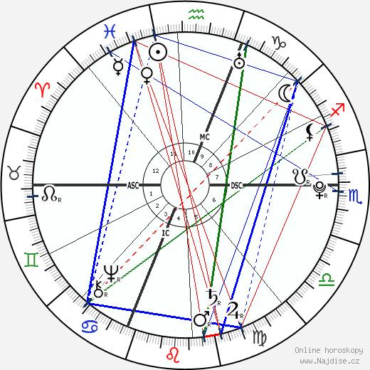 Luigi Boccherini wikipedie wiki 2020, 2021 horoskop