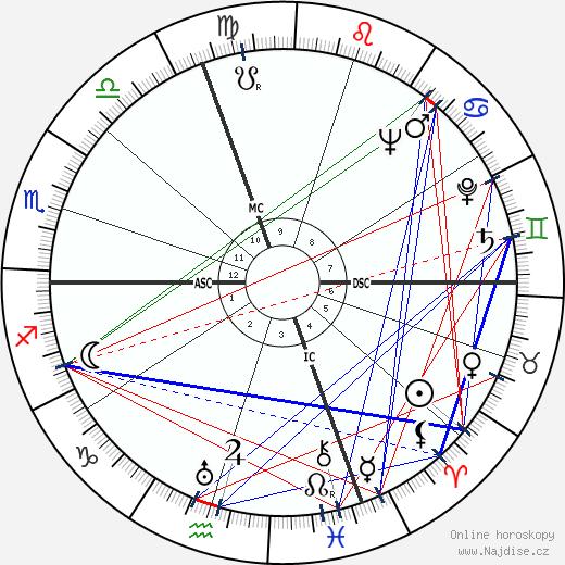 Luigi Brunella wikipedie wiki 2019, 2020 horoskop