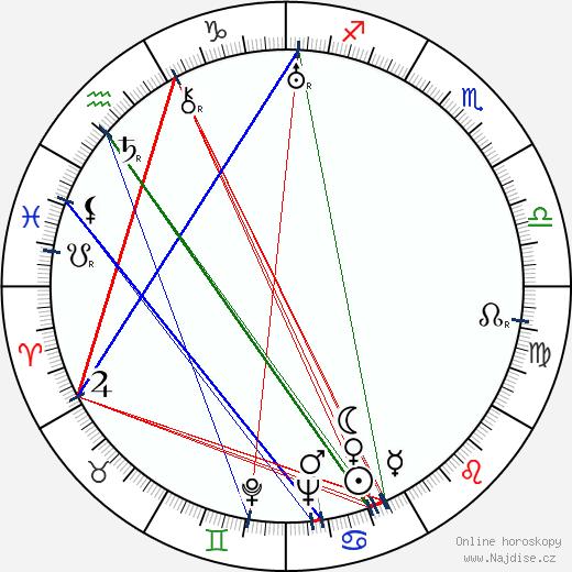 Luigi Capuano wikipedie wiki 2017, 2018 horoskop