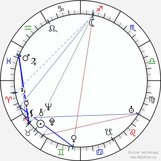 Luigi Hofman wikipedie wiki 2018, 2019 horoskop