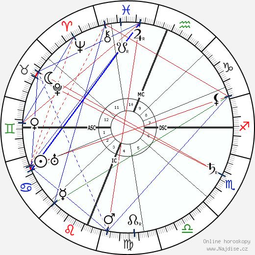 Luigi Pirandello wikipedie wiki 2019, 2020 horoskop