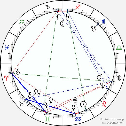 Luigi Pistilli wikipedie wiki 2018, 2019 horoskop