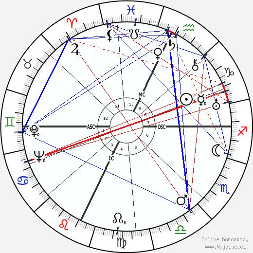 Luigi Zampa wikipedie wiki 2019, 2020 horoskop