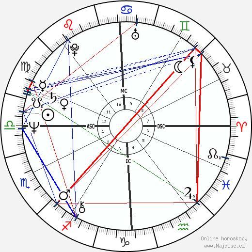 Luigino Negro wikipedie wiki 2017, 2018 horoskop