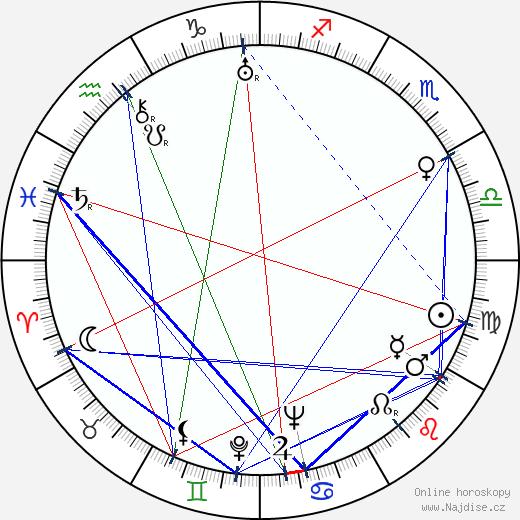 Luis Federico Leloir wikipedie wiki 2017, 2018 horoskop