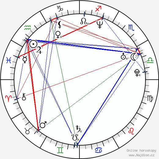 Luis Hacha wikipedie wiki 2019, 2020 horoskop