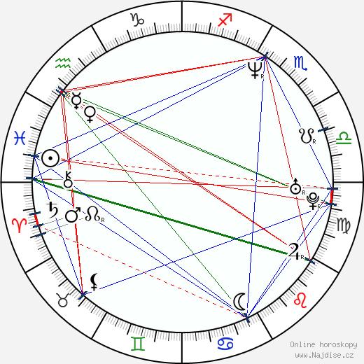 Luis Machín wikipedie wiki 2019, 2020 horoskop