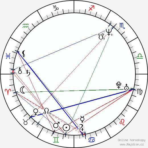 Luis Merlo wikipedie wiki 2018, 2019 horoskop