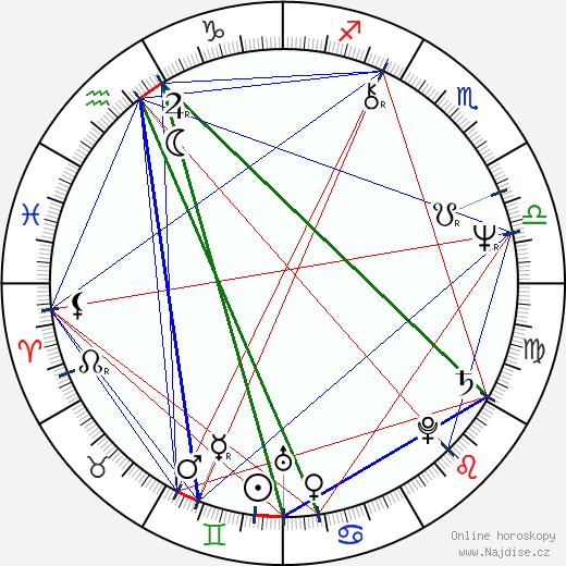 Luis Ospina wikipedie wiki 2018, 2019 horoskop