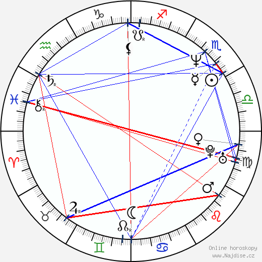 Luis Pacheco wikipedie wiki 2019, 2020 horoskop