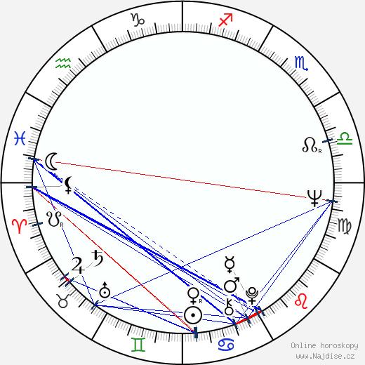 Luis Valdez wikipedie wiki 2018, 2019 horoskop