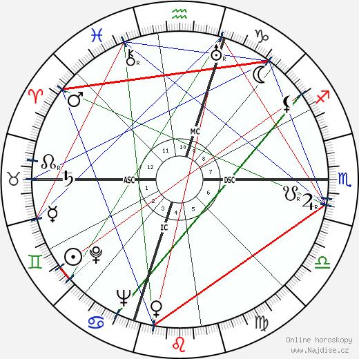 Luis Walter Alvarez wikipedie wiki 2018, 2019 horoskop