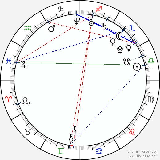 Luisa D'Oliveira wikipedie wiki 2018, 2019 horoskop