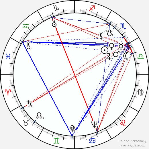 Luise Ullrich wikipedie wiki 2019, 2020 horoskop
