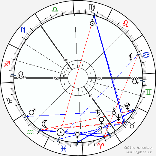 Luitzen Brouwer wikipedie wiki 2019, 2020 horoskop