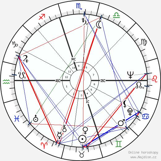 Luiz Pacheco wikipedie wiki 2018, 2019 horoskop