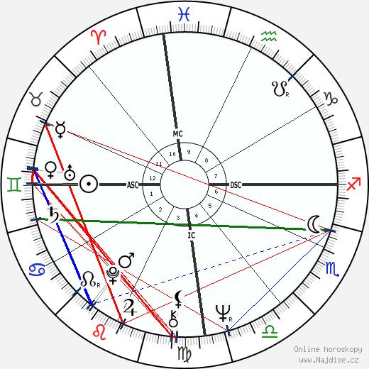 Luiz Pellegrini wikipedie wiki 2018, 2019 horoskop