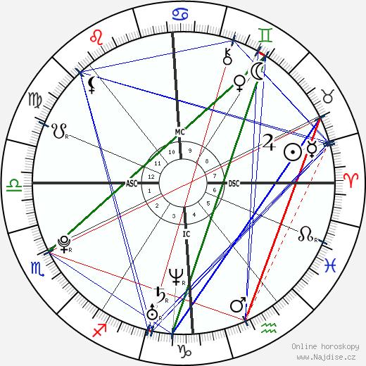 Luka Karabatic wikipedie wiki 2017, 2018 horoskop
