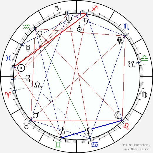 Lukáš Adamec wikipedie wiki 2018, 2019 horoskop