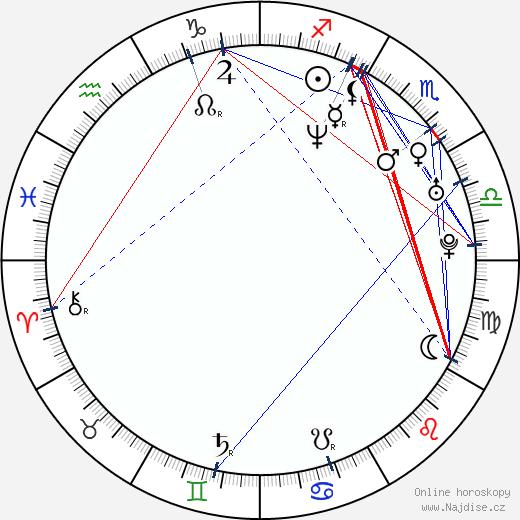 Lukáš Bech wikipedie wiki 2020, 2021 horoskop