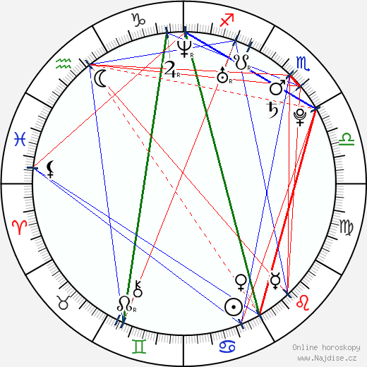 Lukáš Boho wikipedie wiki 2018, 2019 horoskop