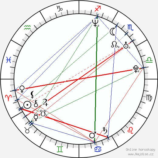 Lukas Haas wikipedie wiki 2018, 2019 horoskop