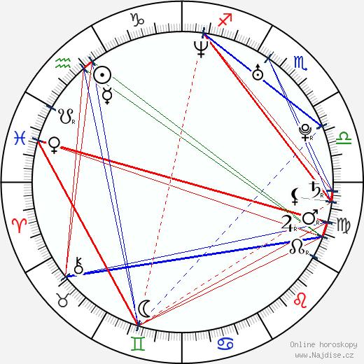 Lukáš Hejlík wikipedie wiki 2019, 2020 horoskop
