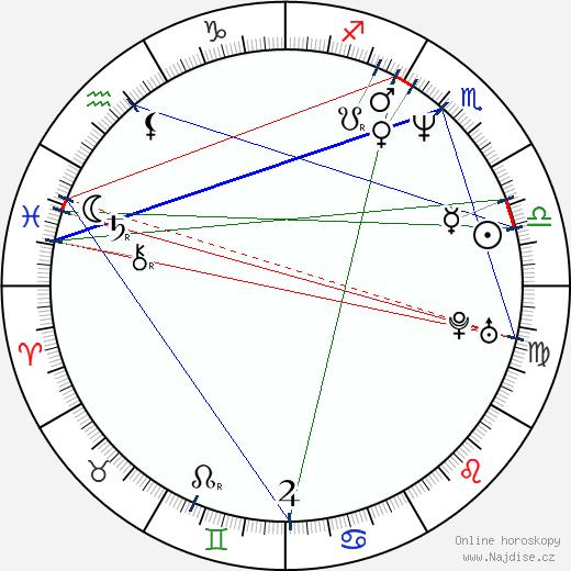 Lukáš Hlavica wikipedie wiki 2020, 2021 horoskop