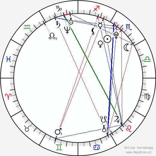 Lukáš Krpálek wikipedie wiki 2018, 2019 horoskop