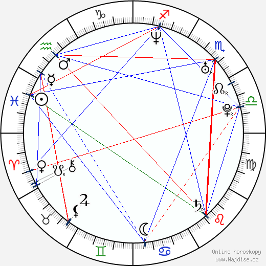 Lukáš Latinák wikipedie wiki 2018, 2019 horoskop